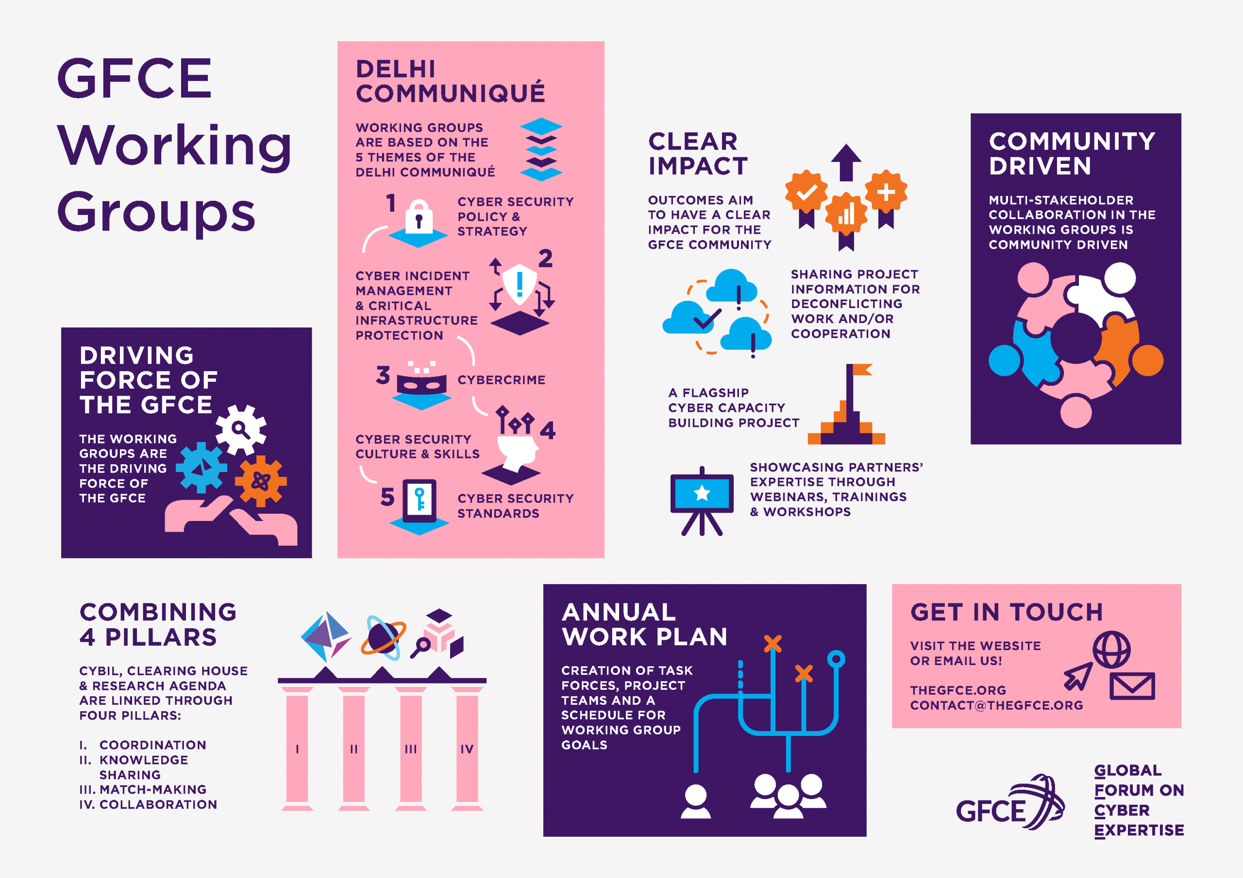 Infographic of the Working Groups
